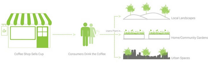 Biodegradable-Coffee-Cup-Will-Grow-into-Flowers-and-Trees-03